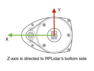 rplidar-frame