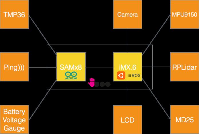Geduino connection schema